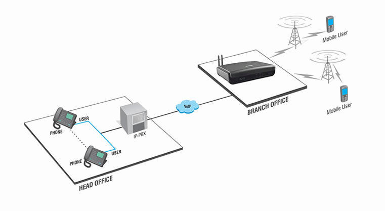 Hop Off GSM Trunking for Multi-site Organizations