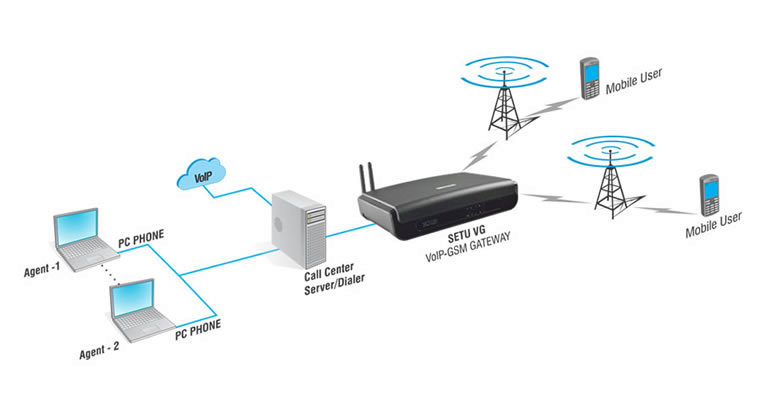 GSM Gateway for Call Center Solutions