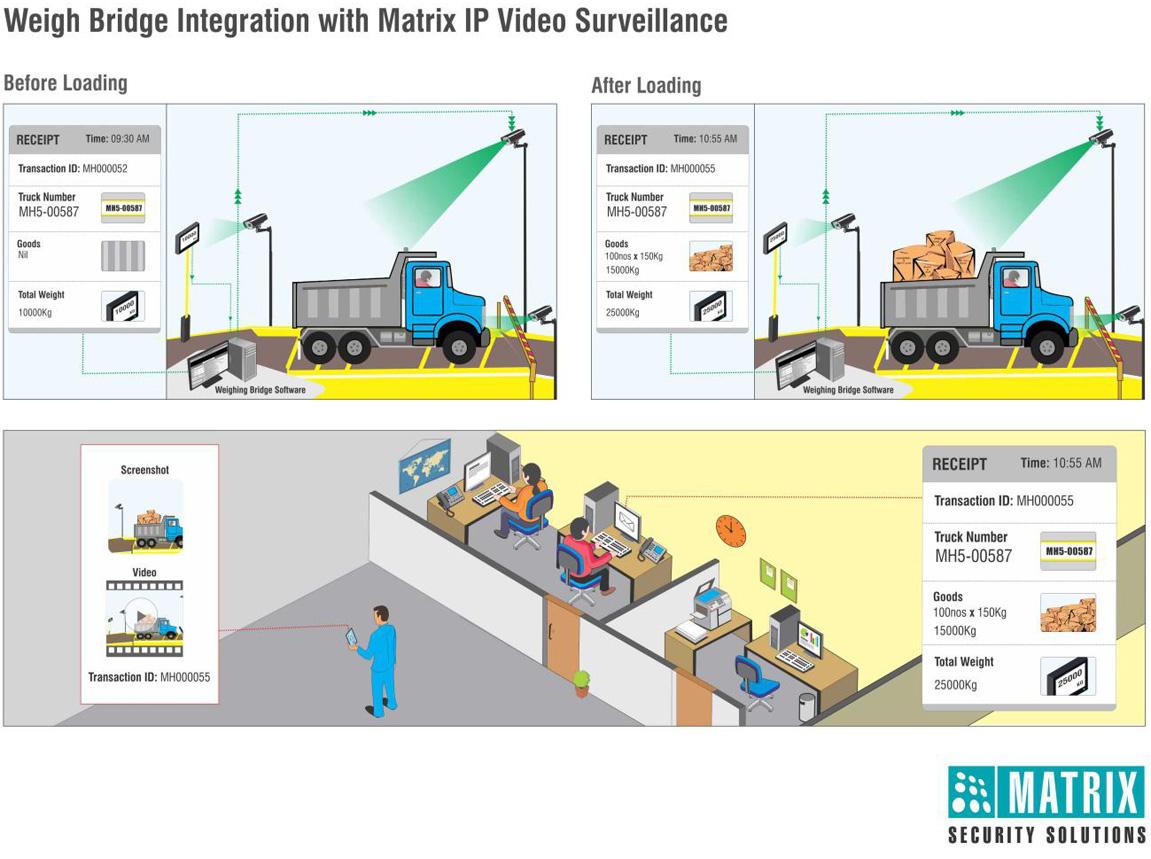 Weigh Bridge Integration With Matrix IP Video Surveillance