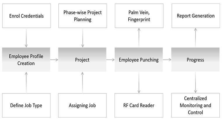 Job Processing and Costing Module