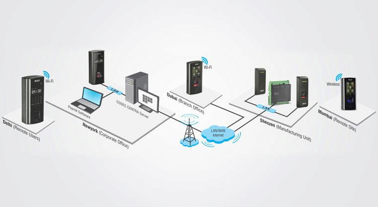 Multi-location Enterprise Application